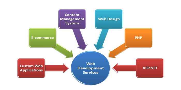 Web development Company Mukatsar