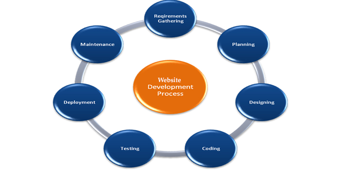 Website Development Company in Ramnagar